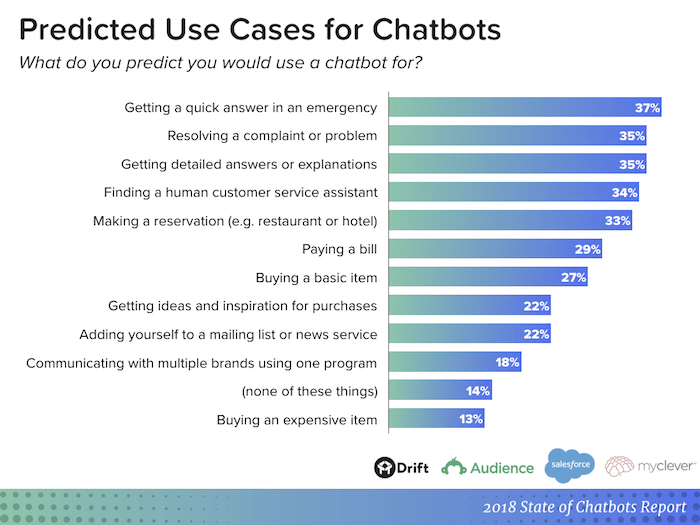 What are Chatbots 4